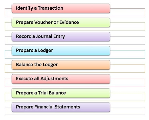 Image with Accounting Cycle