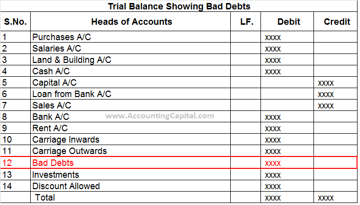 Bad Debts Shown in Trial Balance