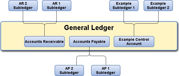 Example of subledger