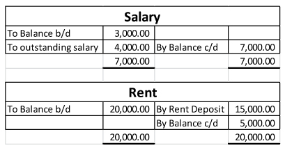 Salary and rent account adjustment