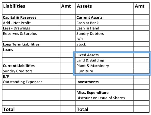 Fixed assets shown in balance sheet
