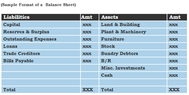 Balance Sheet Template Sample Format