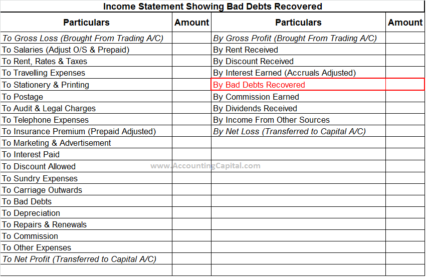 Income statement showing bad debts recovered