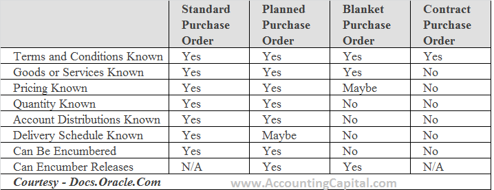 Types or purchase orders or POs