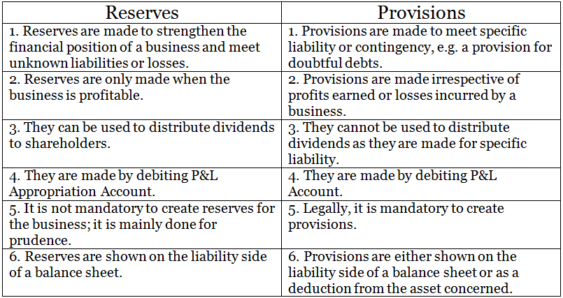 Difference between reserves and provisions