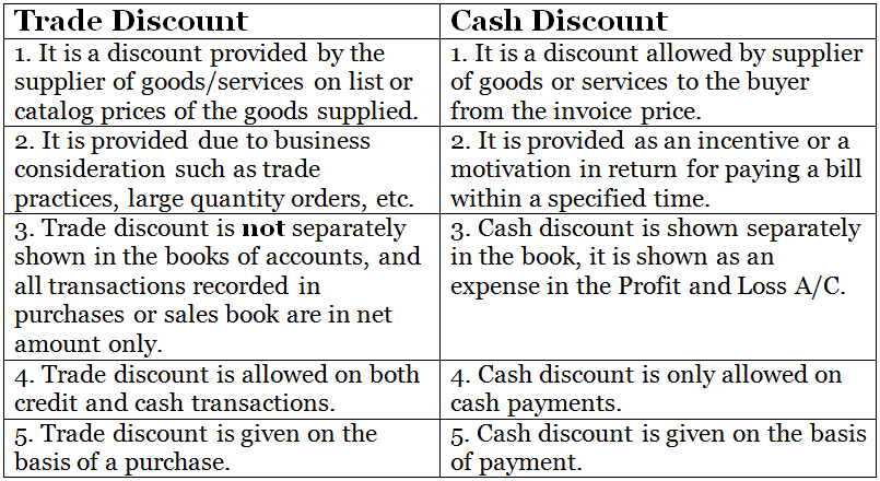 Difference between trade discount and cash discount