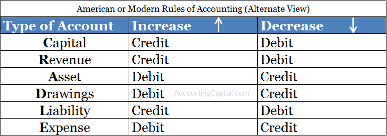 American or Modern Rules of Accounting