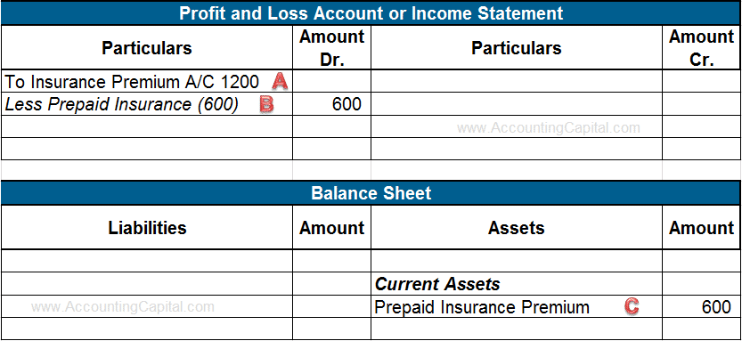 Treatment of Prepaid Expenses in Final Accounts