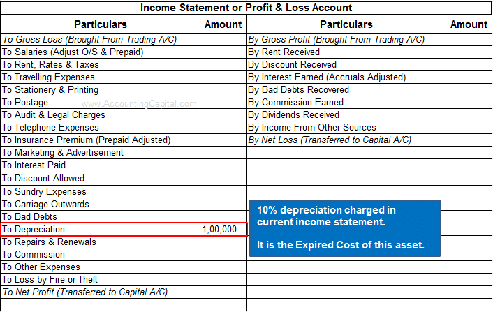 Expired cost shown in Income Statement