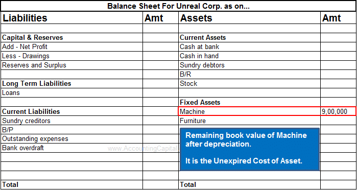 Unexpired Cost shown in Financial Statements