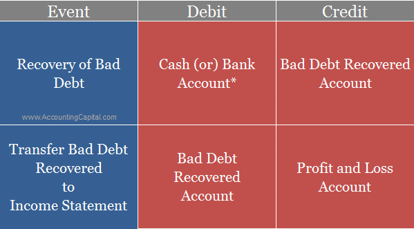 Journal Entry for Bad Debts Recovered