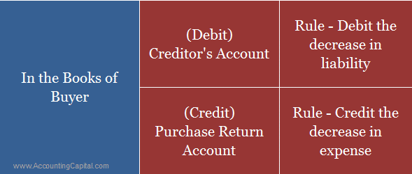 Logic - Journal Entry for Credit Note in the books of buyer