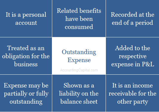 Summary of outstanding expense