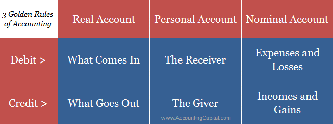 Three Golden Rules of Accounting Infographic