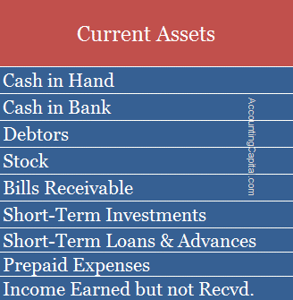 Examples of Current Assets