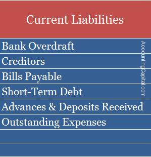 Examples of Current Liabilities