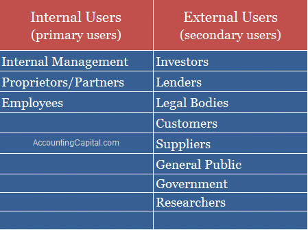 Users of Accounting Information