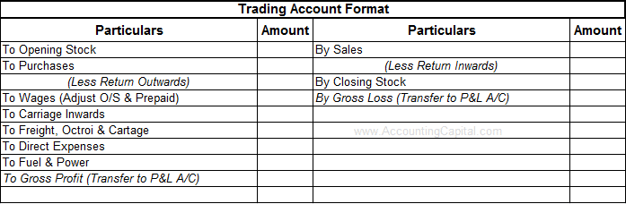 Format of Trading Account