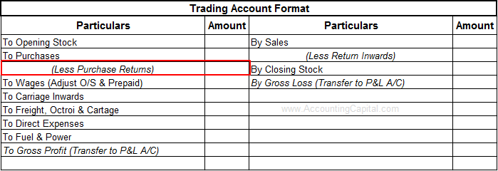Purchase returns shown in the trading account