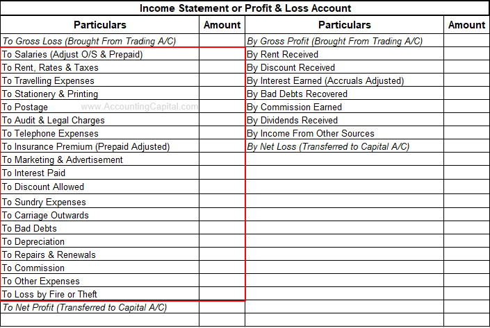Indirect Expenses Shown in the Income Statement