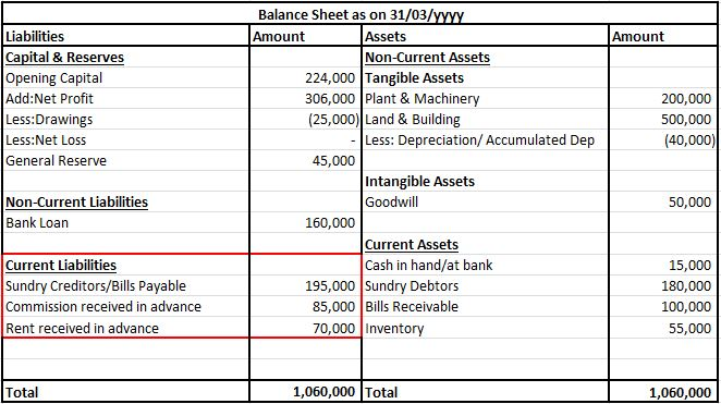 Income received in advance presented in balance sheet
