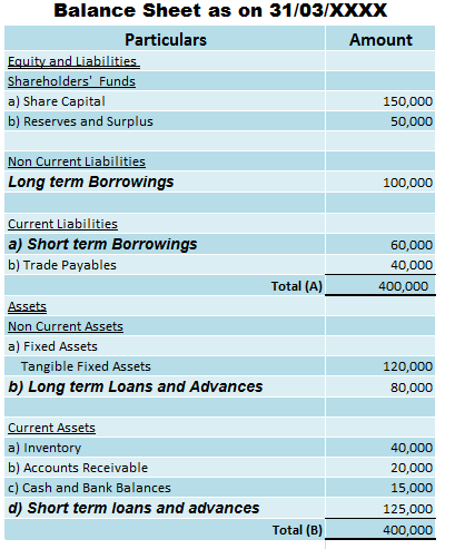 Classification of loan in a balance sheet