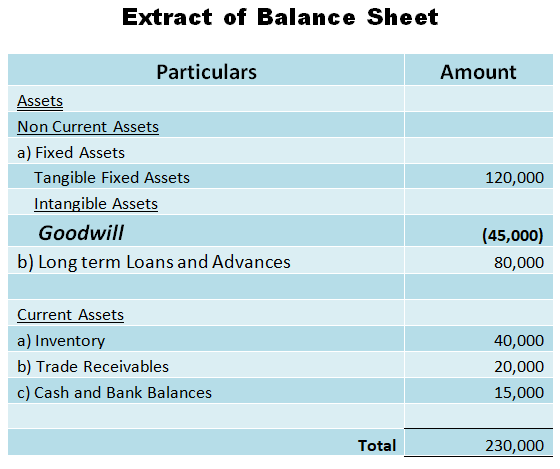 Negative Goodwill in Extract of Balance Sheet
