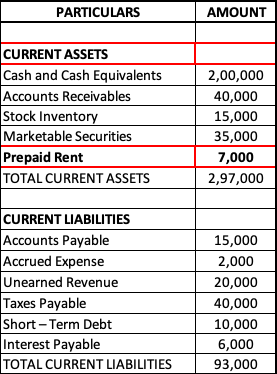 Extract of Balance sheet