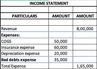 Income statement