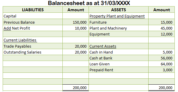 Working Capital Position in Balance sheet