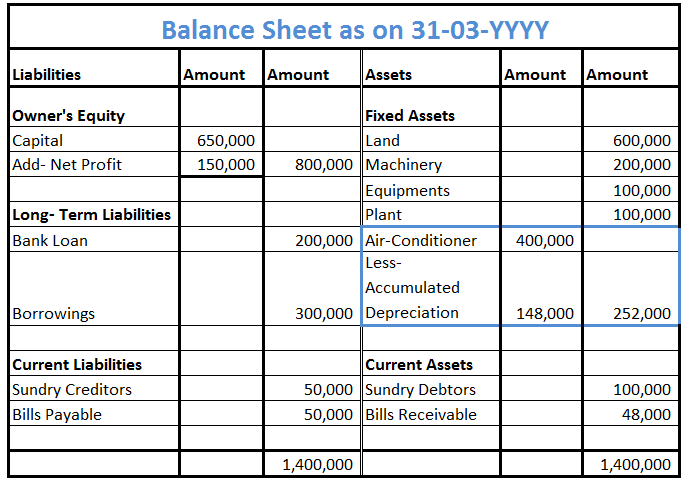 Assets with Negative Balance