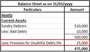 RDD in Balance Sheet