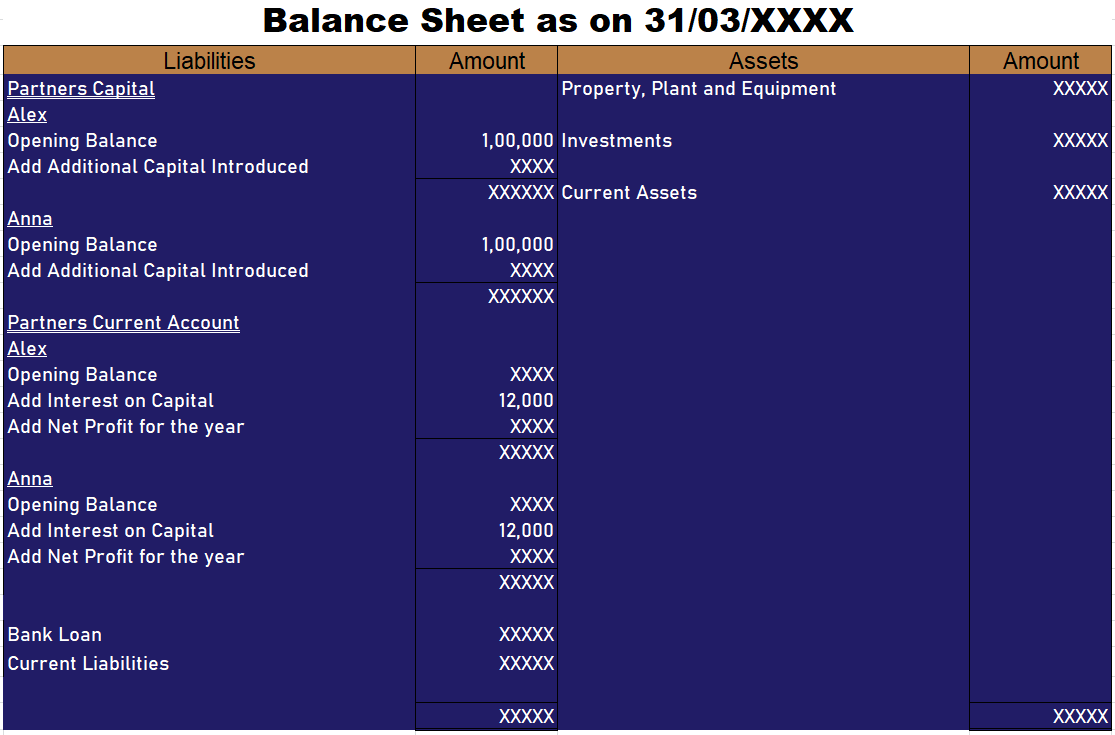 Adjustment in partners current account on liability side of balance sheet