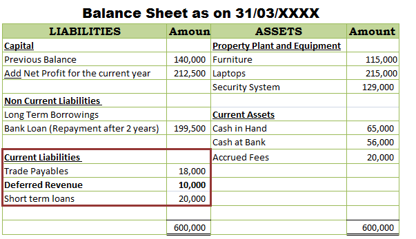 Deferred Revenue in Balance Sheet