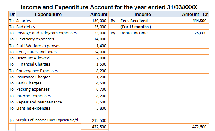 Fees received in income statement