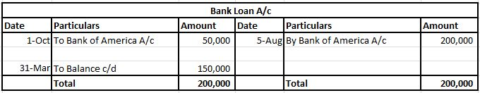 Ledger-Bank Loan A/c
