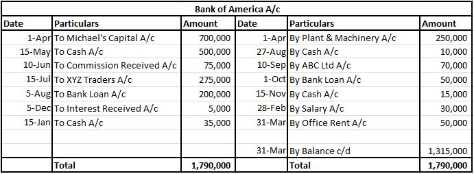 Ledger-Bank of America A/c