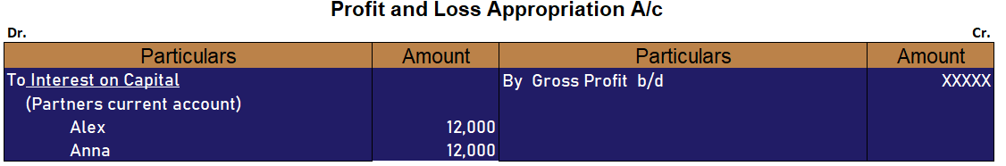 Adjustment in Financial Statements