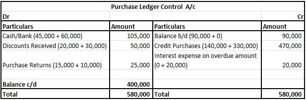 Purchase Ledger Control A/c