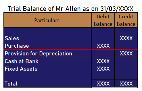 provision for depreciation in trial balance