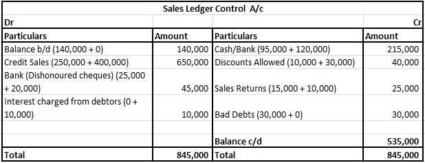 Sales Ledger Control A/c