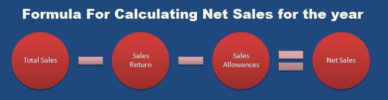 Formula for sales return and allowances
