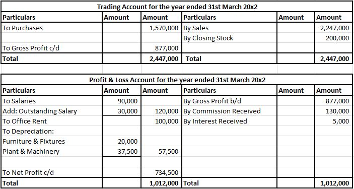 Trading A/c and Profit & Loss A/c