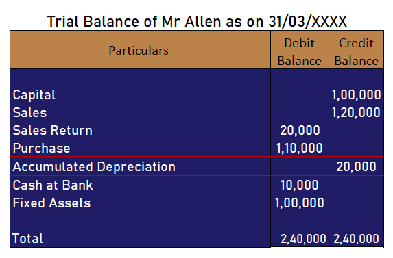 Accumulated Depreciation in trial balance