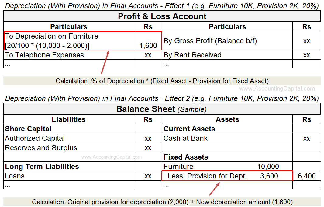 Adjustment of Depreciation in Final Accounts or Financial Statements (When Provision Maintained)