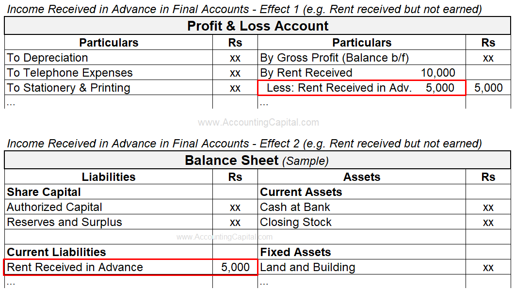 Adjustment of Income Received in Advance in Final Accounts