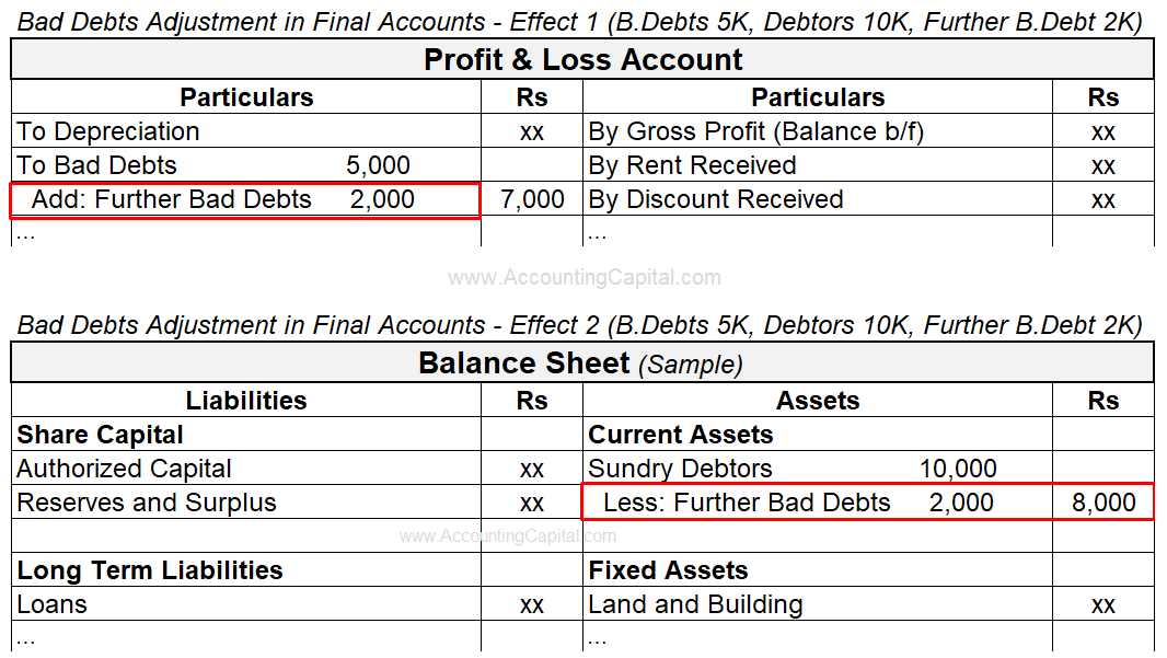 Adjustment of Bad Debts in Final Accounts or Financial Statements