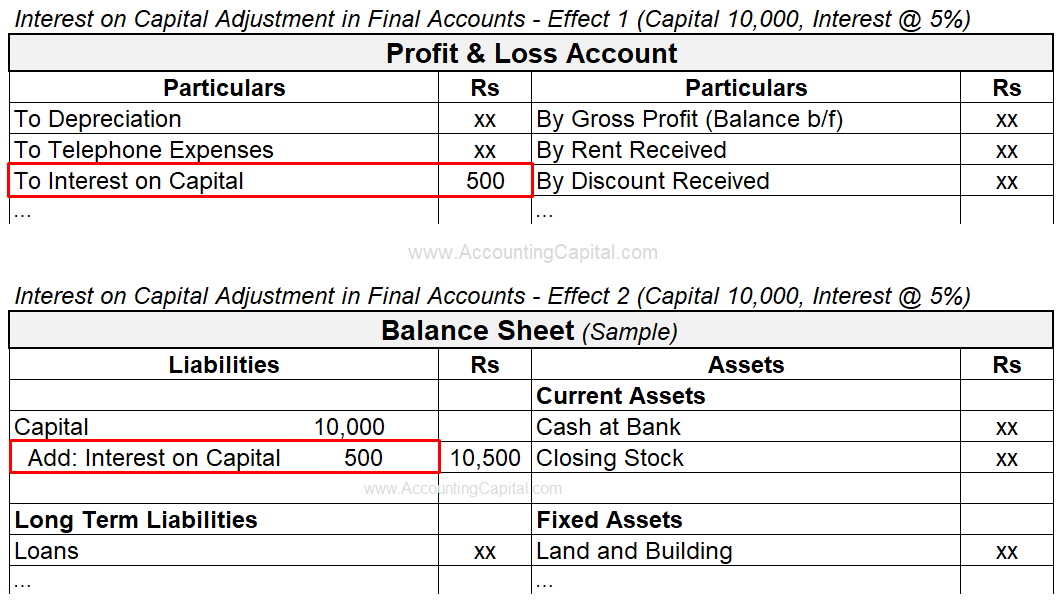 Adjustment of Interest on Capital in Final Accounts or Financial Statements