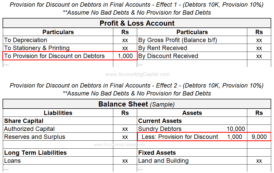 Adjustment of Provision for Discount on Debtors in Final Accounts or Financial Statements
